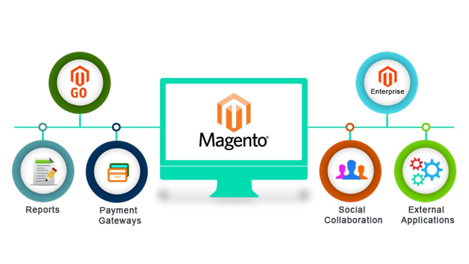 All New Interesting facts about Magento Web Development Company